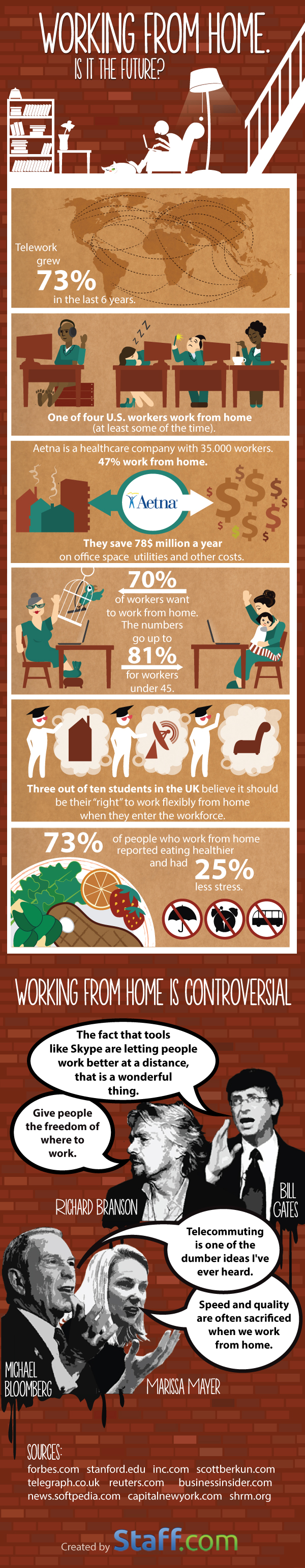 infographics-work-from-home-future